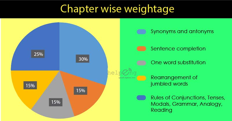 BITSAT English chapterwise weightage